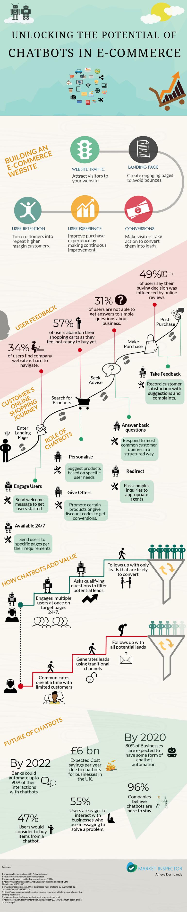 Chatbot-infografika